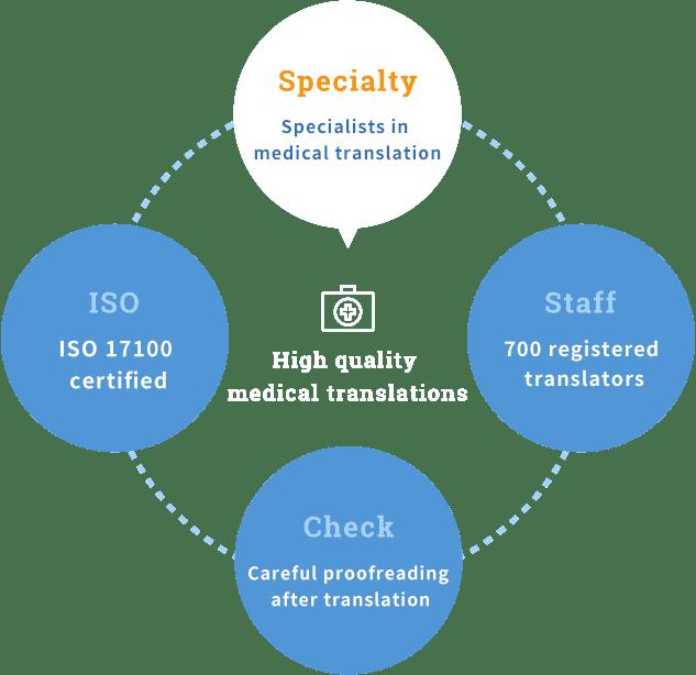 Specialists in medical translation 700 registered translators Careful proofreading after translation ISO 17100 certified High quality medical translations
