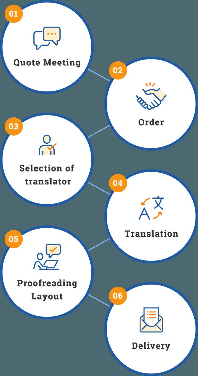 01Quote  Meeting、02Order、03Selection of translator、04Translation、05ProofreadingLayout 06Delivery